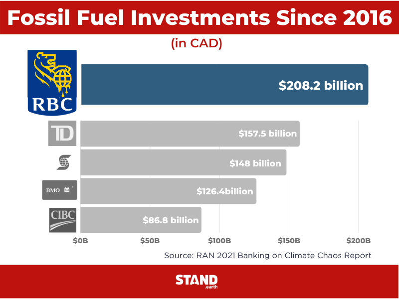 Chart of RBC's investment into fossil fuels since 2016