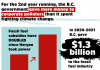 B.C. subsidies for fossil fuels
